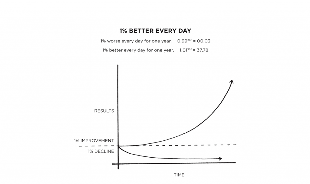 1 Percent Better Every Day