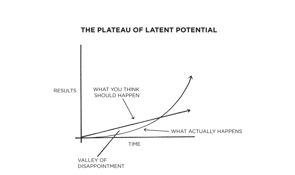 plateau of latent potential